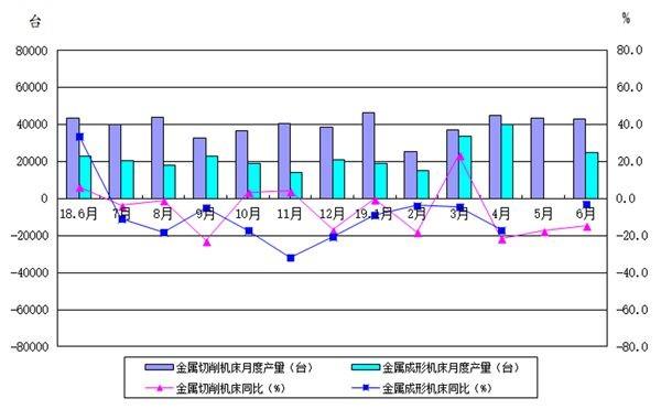 2019年上半年机床工具行业经济运行情况分析_发动机飞轮