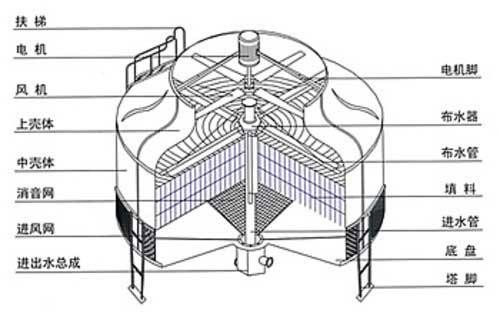 奥瑞供应玻璃钢圆形逆流式冷却塔