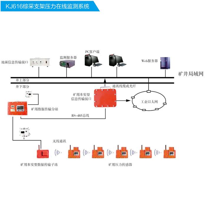 煤矿综采支架压力监测系统厂家,矿山综采支架压力监测价格
