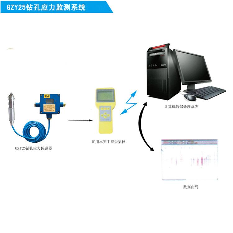 矿用本安型钻孔应力监测系统价格,煤矿钻孔应力监测系统厂家