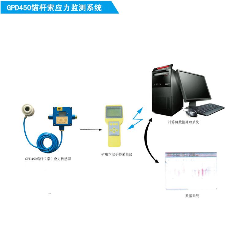 矿用锚杆锚索应力监测系统厂家供应,煤矿锚杆锚索监测系统价格