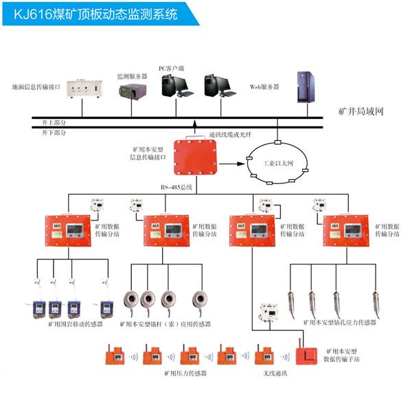 KJ616矿山压力监测系统价格,煤矿压力无线监测系统厂家供应