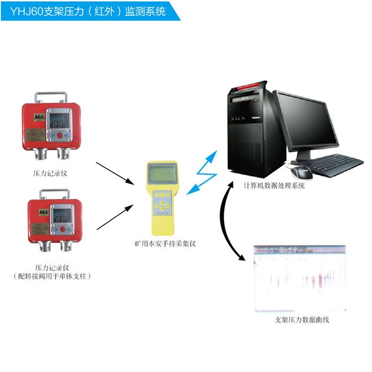 矿用单体支柱阻力监测系统厂家供应,煤矿单体支柱阻力监测系统价格