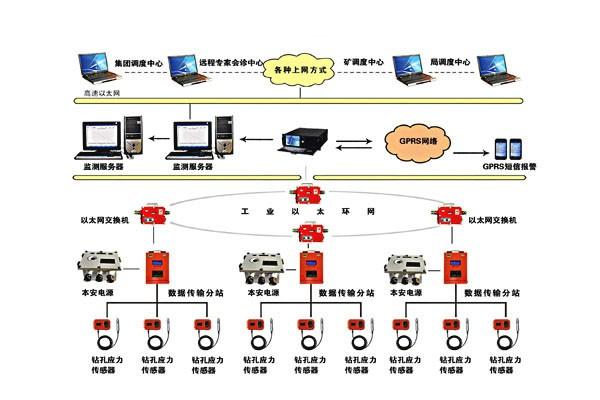 公司低价供应KJ630矿用冲击地压监测系统