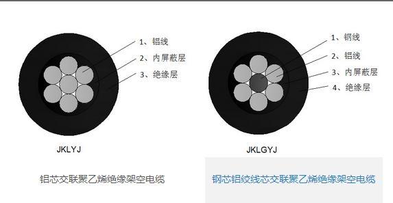 四川省广州电缆厂专业致力于电线电缆厂家最新参考价格、电力电