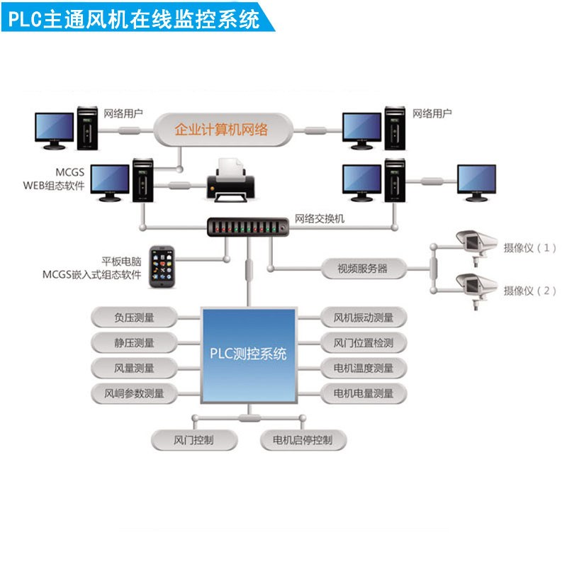 煤矿空压机远程监控系统