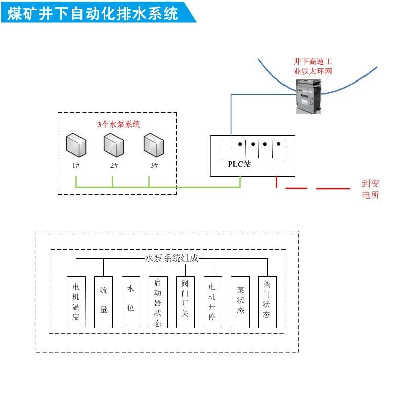煤矿井下自动化排水系统(中央水泵房自动化系统)