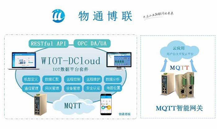 支持西门子(PLC)S7200数据采集的MQTT网关配置流程
