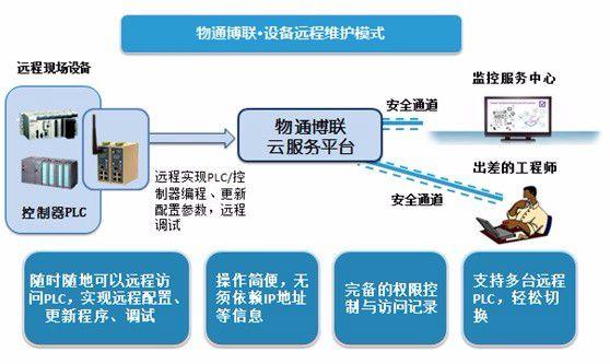 西门子/三菱/欧姆龙PLC远程上下载程序