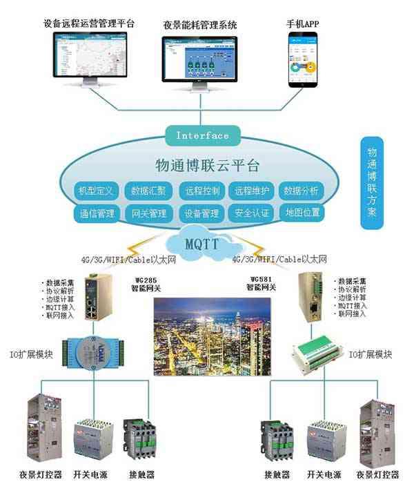 欧姆龙/台达转MQTT协议网关(产品)