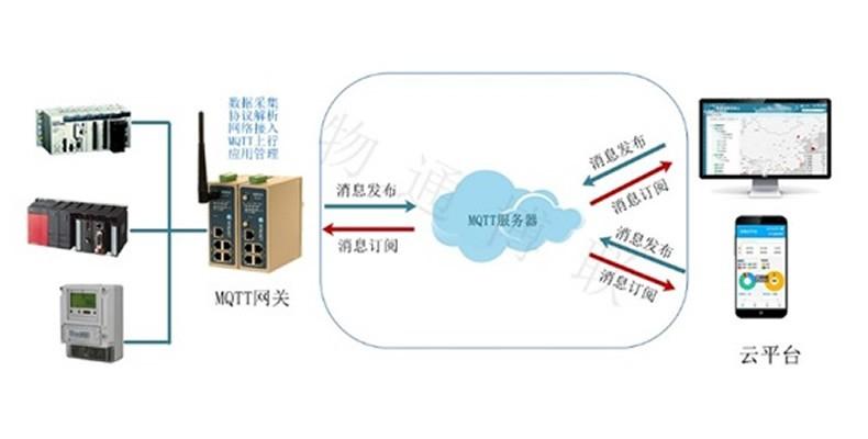 基于WIOT-Dcloud快速搭建物联网应用