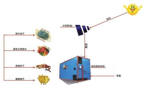 餐厨垃圾太阳能烘干系统