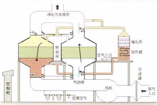 吸附脱附催化燃烧设备废气处理过程工作原理图