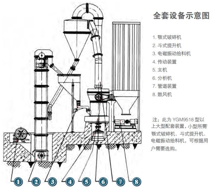 贵州雷蒙磨粉机高产量低维修率整机耐磨性能高运行可靠